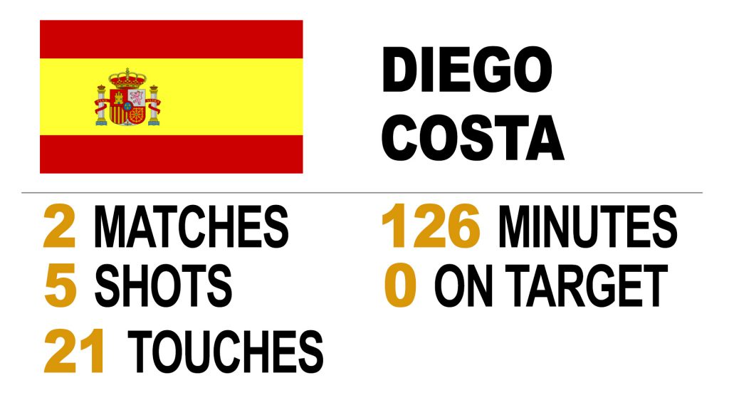 Diego Costa 2014 World Cup stats