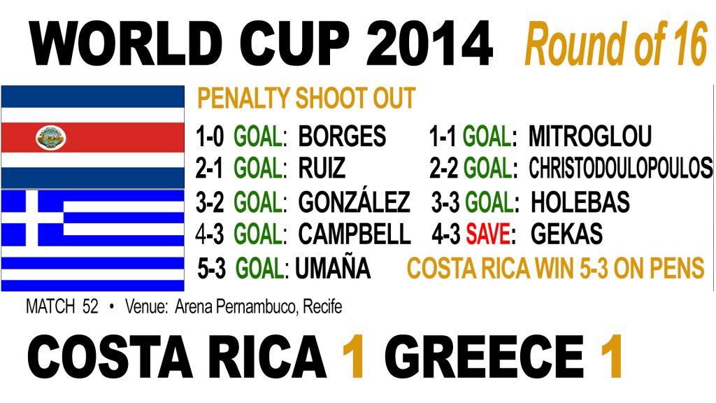 Costa Rica beat Greece on penalties