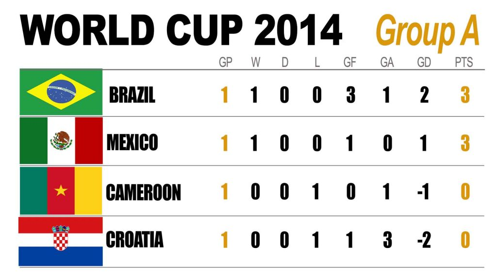World Cup 2014 - Group A