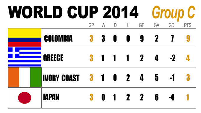 2014 World Cup: Group C Final Table