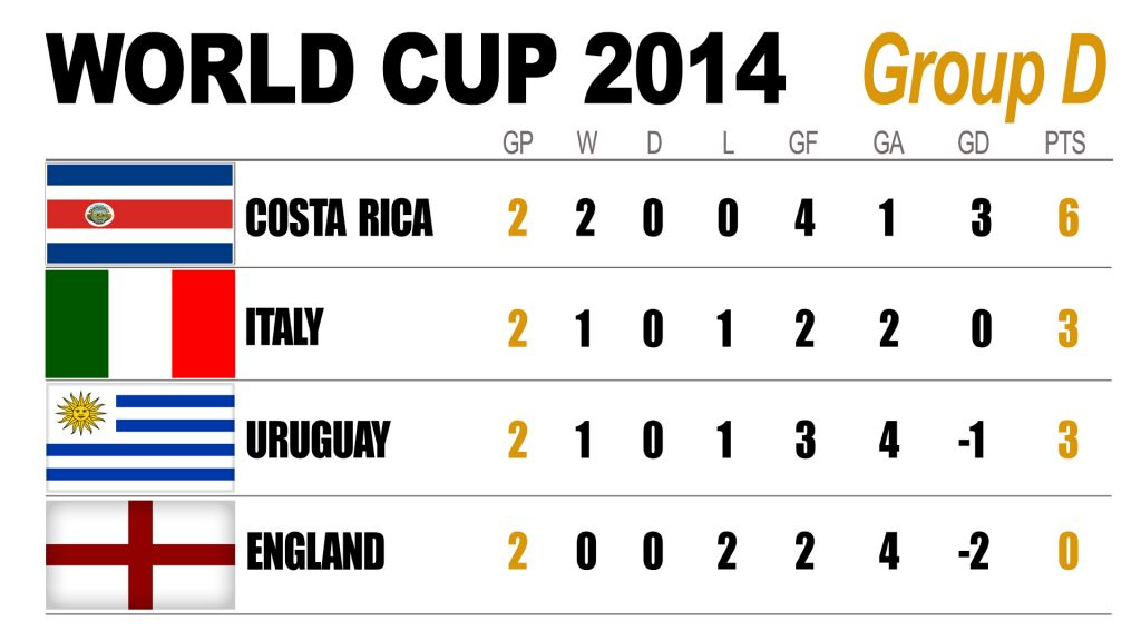 Group D: 2014 FIFA World Cup