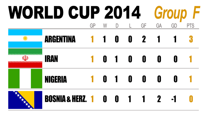 2014 FIFA World Cup: Group F