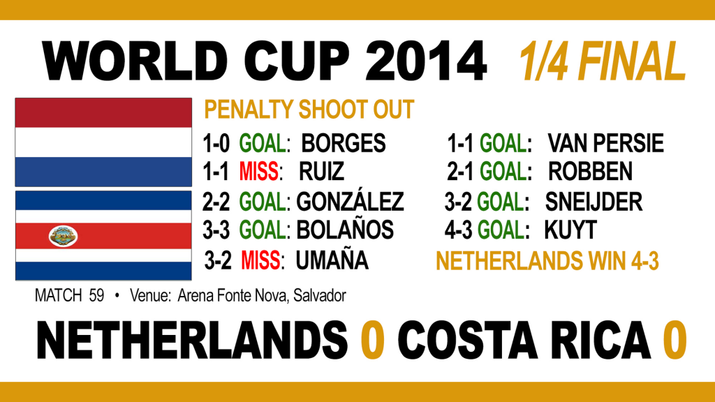 Holland v Costa Rica: Penalty shoot outHolland v Costa Rica: Penalty shoot out