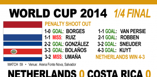 Holland edge past Costa Rica on penalties