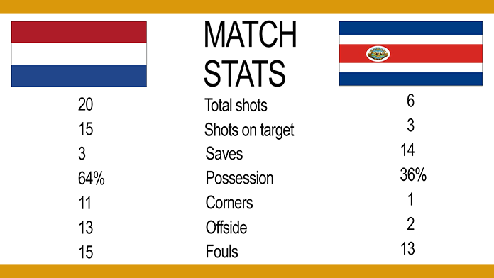 Holland v Costa Rica: Match stats