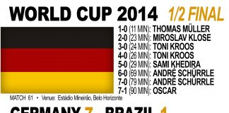 Germany 7-1 Brazil: 2014 World Cup semi-final