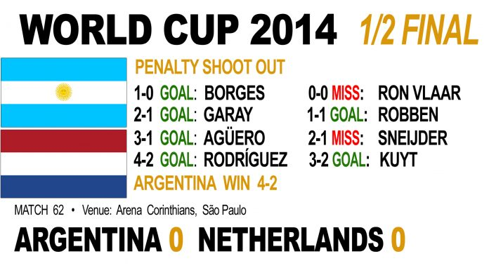 Argentina KO Holland on penalties