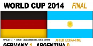 Germans win 2014 FIFA World Cup withMario Götze winner in extra-time