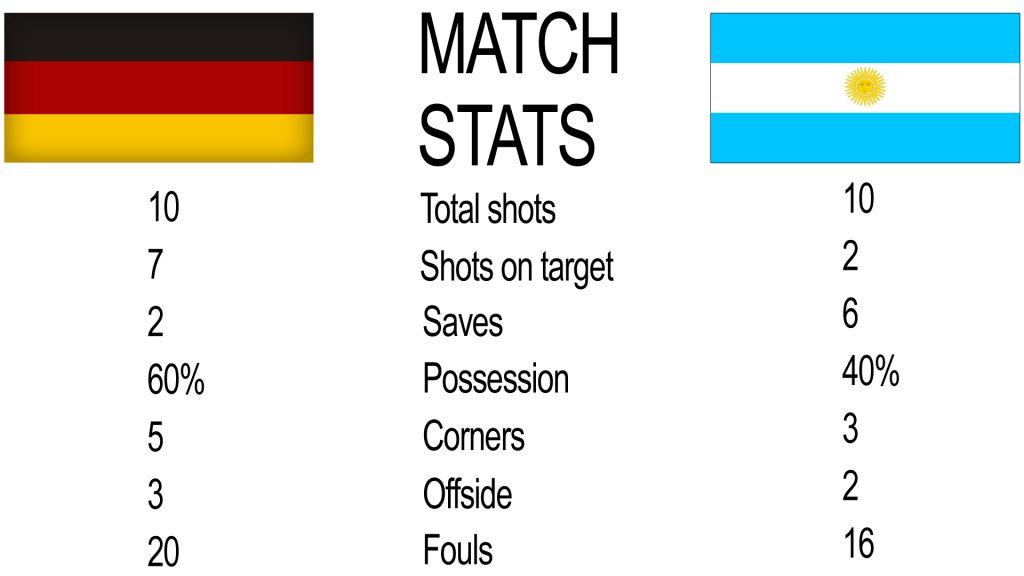 2014 FIFA World Cup Final: Germany v Argentina STATS