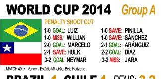 Brazil beat Chile on penalties