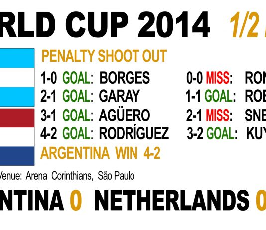 Argentina KO Holland on penalties